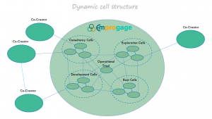 Dynamic cell structure