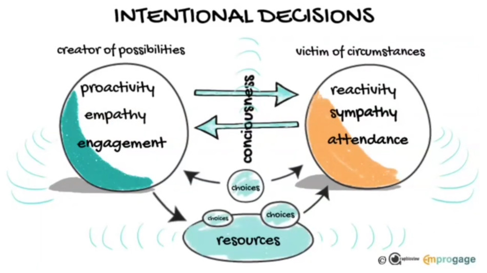 Intentional Decisions Model